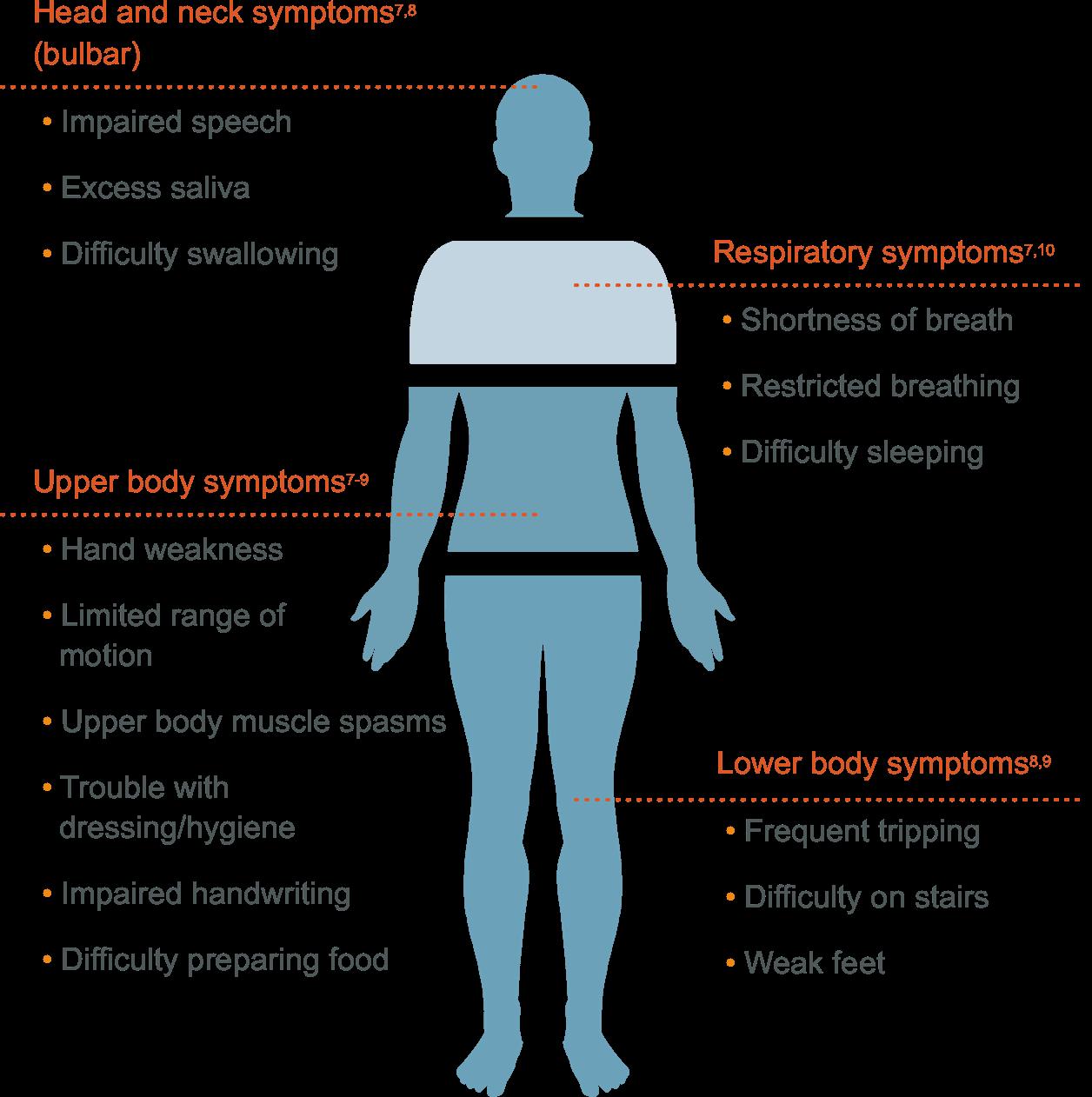ALS symptoms chart